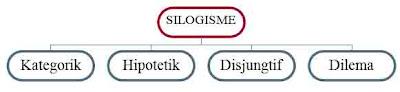 Pembahasan Silogisme Disertai Contoh Kalimat Pembahasan Silogisme Disertai Contoh Kalimat