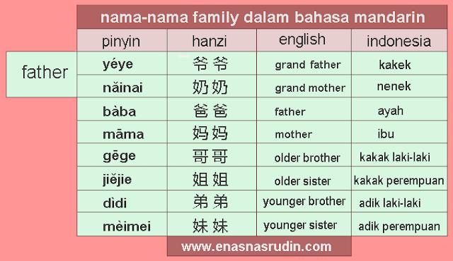 nama keluarga dalam bahasa mandarin