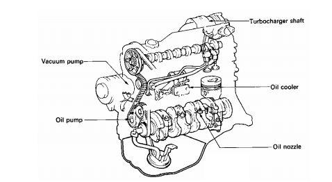 Sistem Pelumasan Pada Mesin Diesel