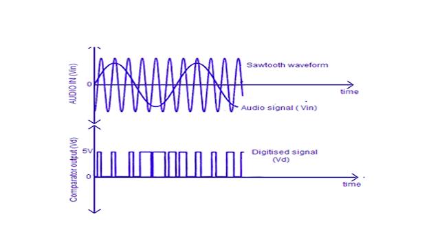 memahami power ampli class D