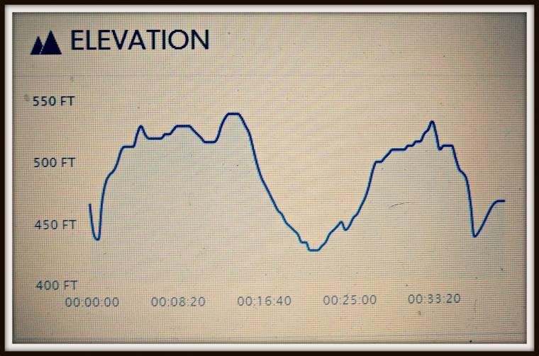 running elevation