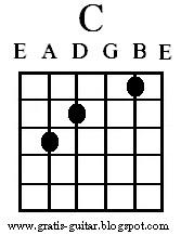 C dur akkord (chord) - Guitarundervisning