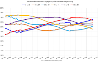 Labor Force Participation Rate, Percent Prime by Age Group