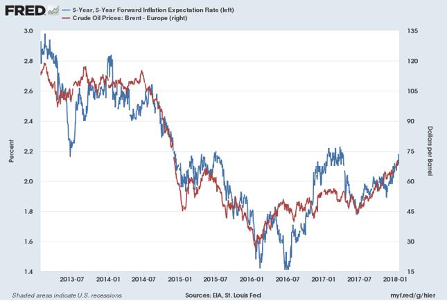 Marknaden oljepriset fortsatter upp