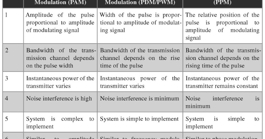 Totalecer: Comparison among PAM, PDM and PPM (modulation)