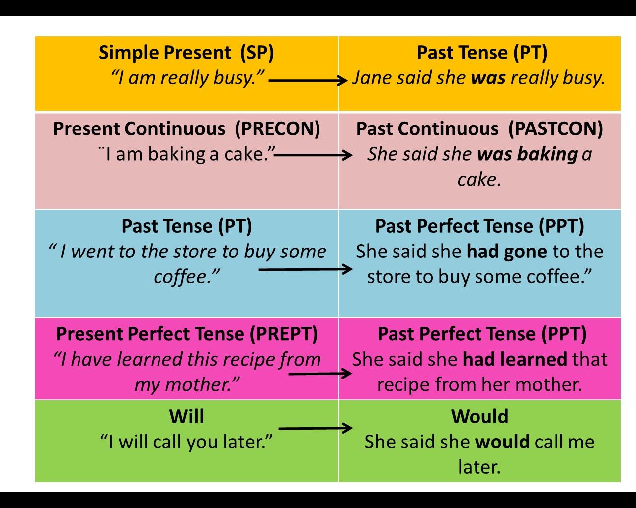 Our English Blog 5th Grade U 8 Telling Tales