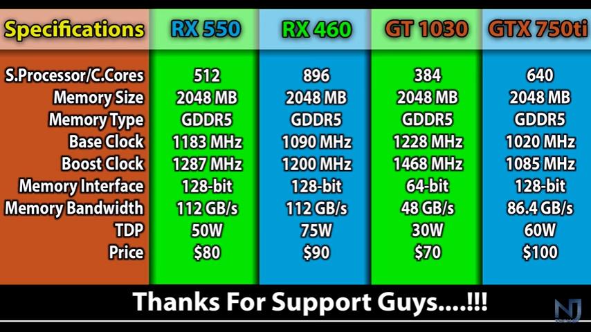 aadallah blogger: GT 1030 vs GTX 750 Ti vs RX 550 vs RX 460 PC Games  Performance (FPS)