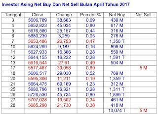 Asing Net Buy Rp 13 Triliun