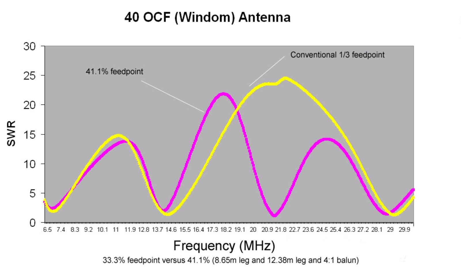G0KYA's Amateur Radio Blog: Getting more bands out of a 40m OCFD