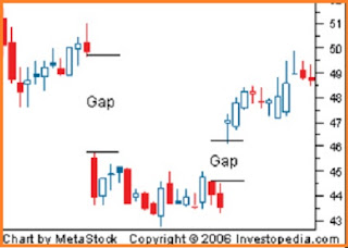How to Read The Candlestick Chart in Forex Trading