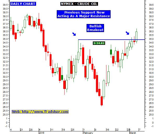 Nymex crude oil price chart forexpros форекс торговая стратегия zigzag