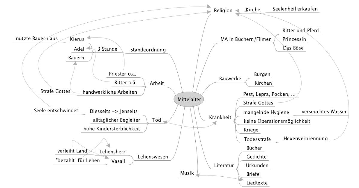 Mittelalter Sprache