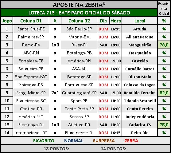 LOTECA 713 - BATE-PAPO OFICIAL DO SÁBADO 04