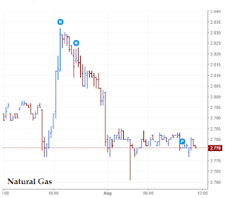 Naturalgas -Generatebucks.com