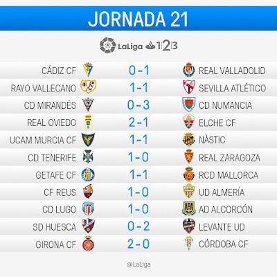 LaLiga 1 2 3 2016-2017: Jornada 21