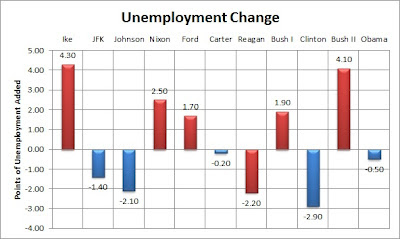 Chart of the change in unemployment under each President from Eisenhower through Obama as of the September 2012 data. Under all of the Republicans except Reagan, unemployment increased. Under all of the Democrats, unemployment decreased. This may or may not be meaningful for current party policy.