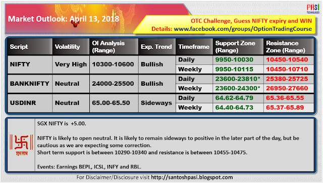 Indian Market Outlook: 20180413