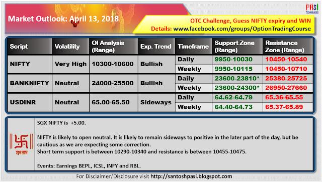 Indian Market Outlook: 20180413