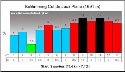 Beklimming Col de Joux Plane