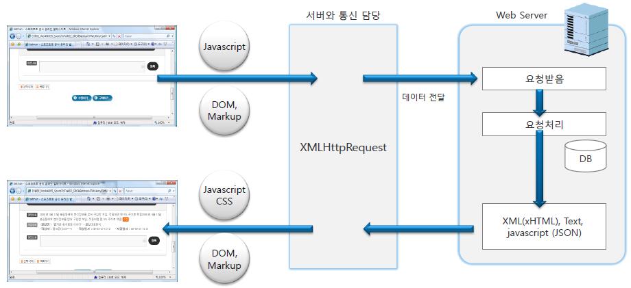 It's time to start: [JS] JavaScript - Ajax