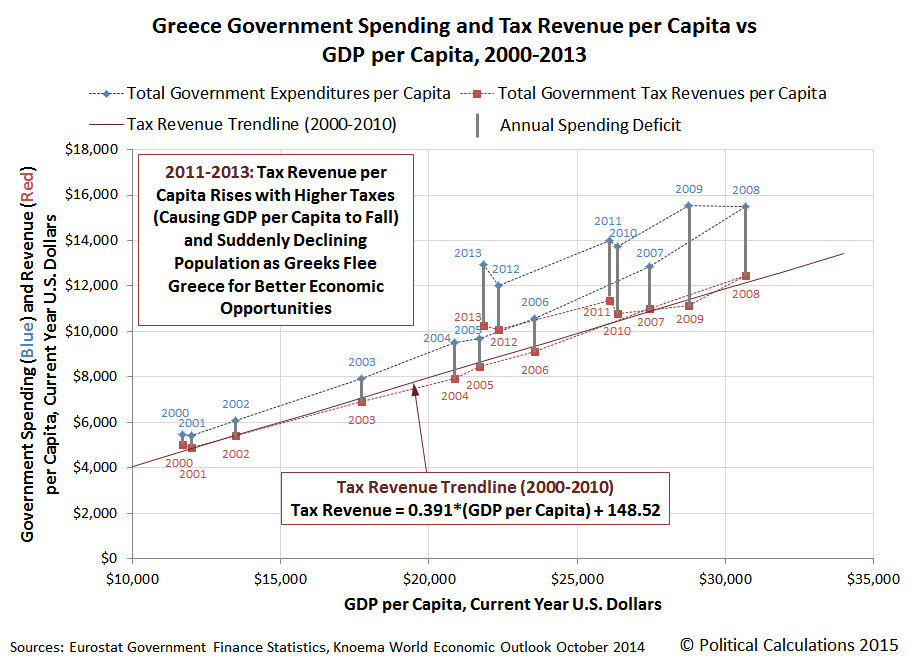 Greece Government Spending and Tax Revenue per Capita vs GDP per Capita, 2000-2013
