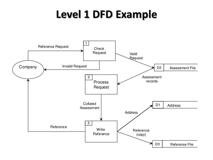 Data flow diagram clara sidauruk hasil dekomposisi level 0 diagram ccuart Images