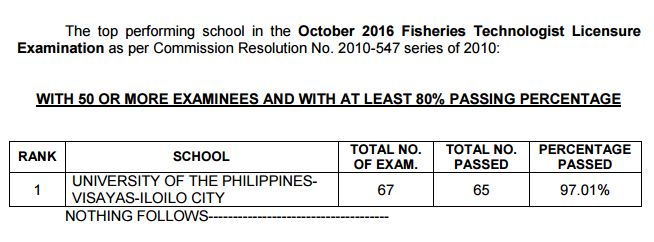 top school fisheries tech board exam