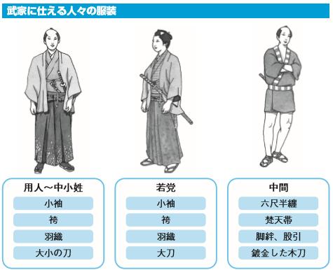 これならわかる! 江戸時代の武家の男性の服装とは , パンタポルタ