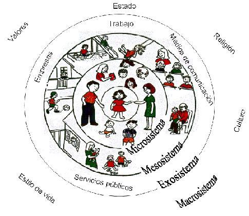 Microsistema Mesosistema Y Macrosistema Familiar
