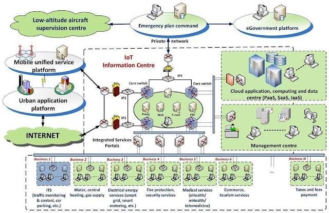 Jaringan komputer untuk #smartcity