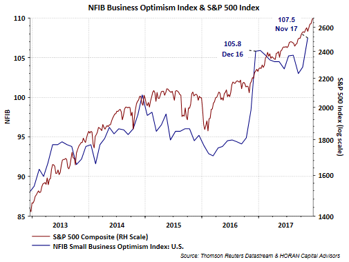 David Templeton Blog | Small Business Optimism And Equity