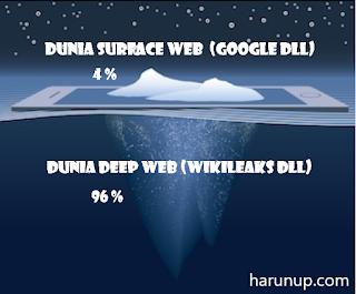beda surface web daan deep web