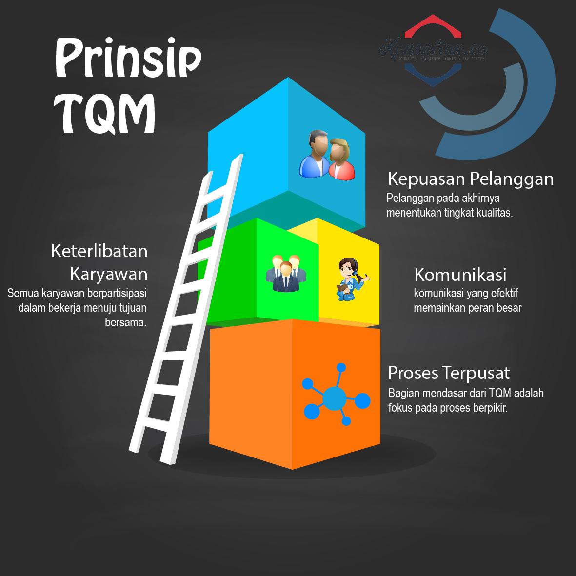 Konsultan Bisnis Dan Manajemen Konsultan Manajemen Prinsip Dasar Tqm