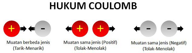 Rumus dan Contoh Soal Gaya Coulomb Beserta Pembahasan Rumus dan Contoh Soal Gaya Coulomb Beserta Pembahasan