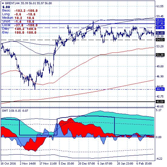 Нефть: тренд или канал?