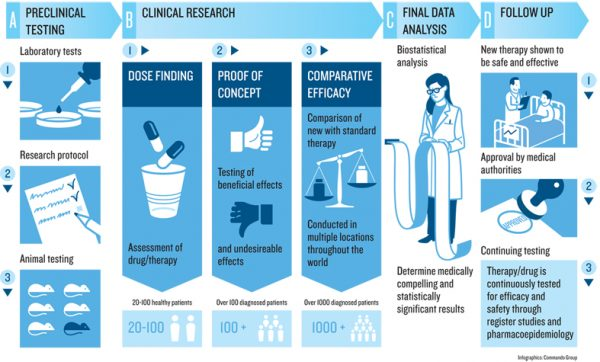 Clinical Research Jobs Career Option To Pharmacist