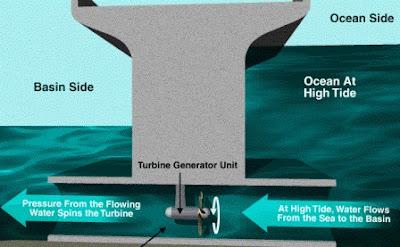 Energi Alternatif 9: Energi Tidal