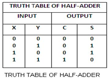 Subtract binary numbers online