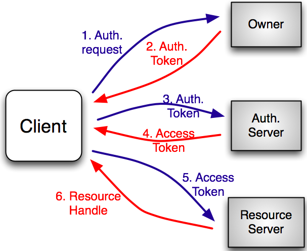 Indi token java implementation - Pain in the back of thigh