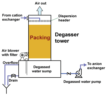 Importance And Method Of De Gassing In Purified Water