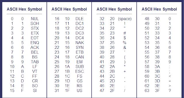 Complete Ascii Binary Code Table