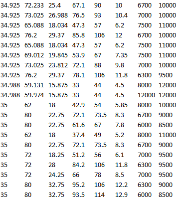 SKF 31594/31520/Q, SKF LM 48548 A/510/Q, SKF 14137 A/14276/Q, SKF 25877/2/25821/2/Q, SKF HM 89446/2/410/2/QCL7C