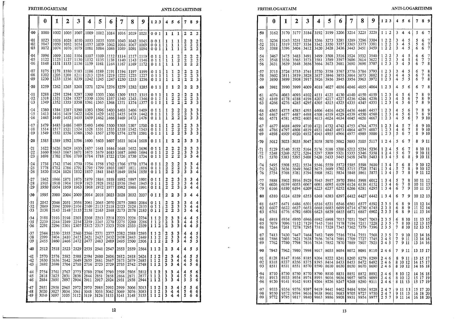 Pdf logarithm and antilogarithm table