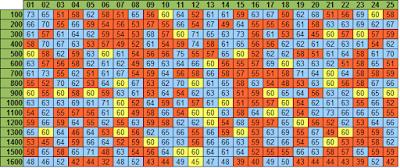 Tabela com a média de saída das dezenas em 100 sorteios