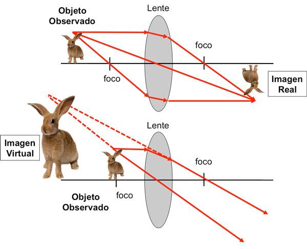 La luz propagaci n espectro visible reflexi n for Que es una pagina virtual