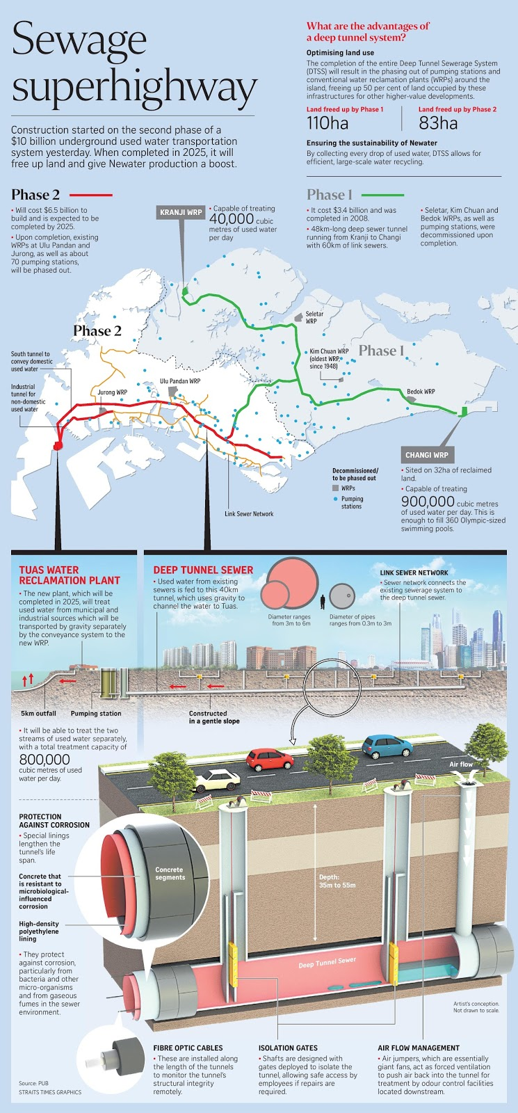 If Only Singaporeans Stopped to Think: Deep Tunnel Sewerage System