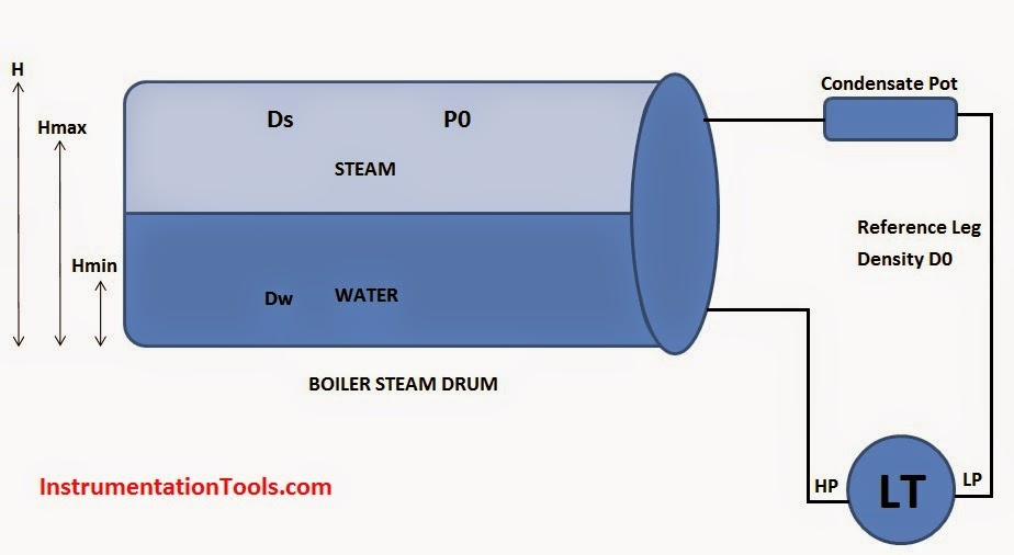 Image Result For Steam Boiler Low Water Level