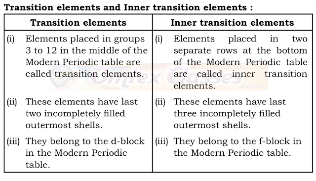 Distinguish between :  Transition elements and Inner transition elements