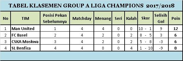Klasemen Group A Matchday 4 Liga Champions 2017-2018