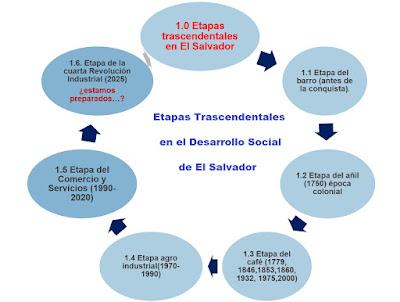 Etapas en el Desarrollo Social de El Salvador